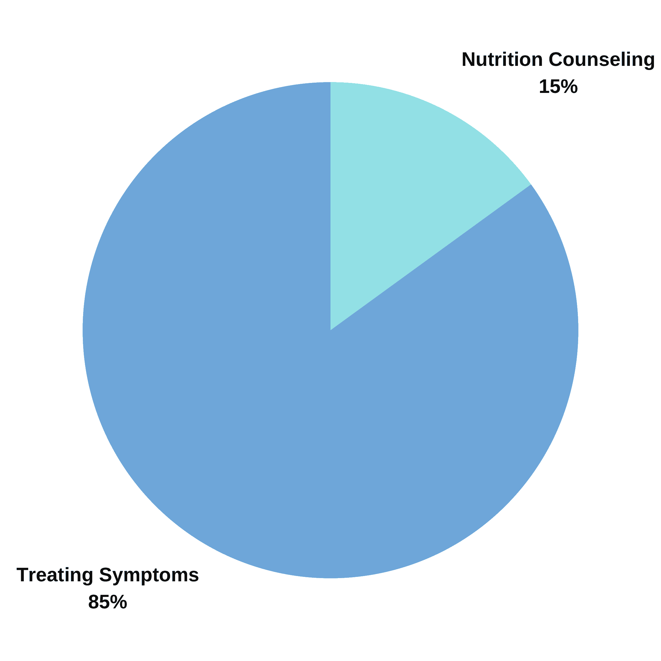 Percent Of Nutritional Counseling