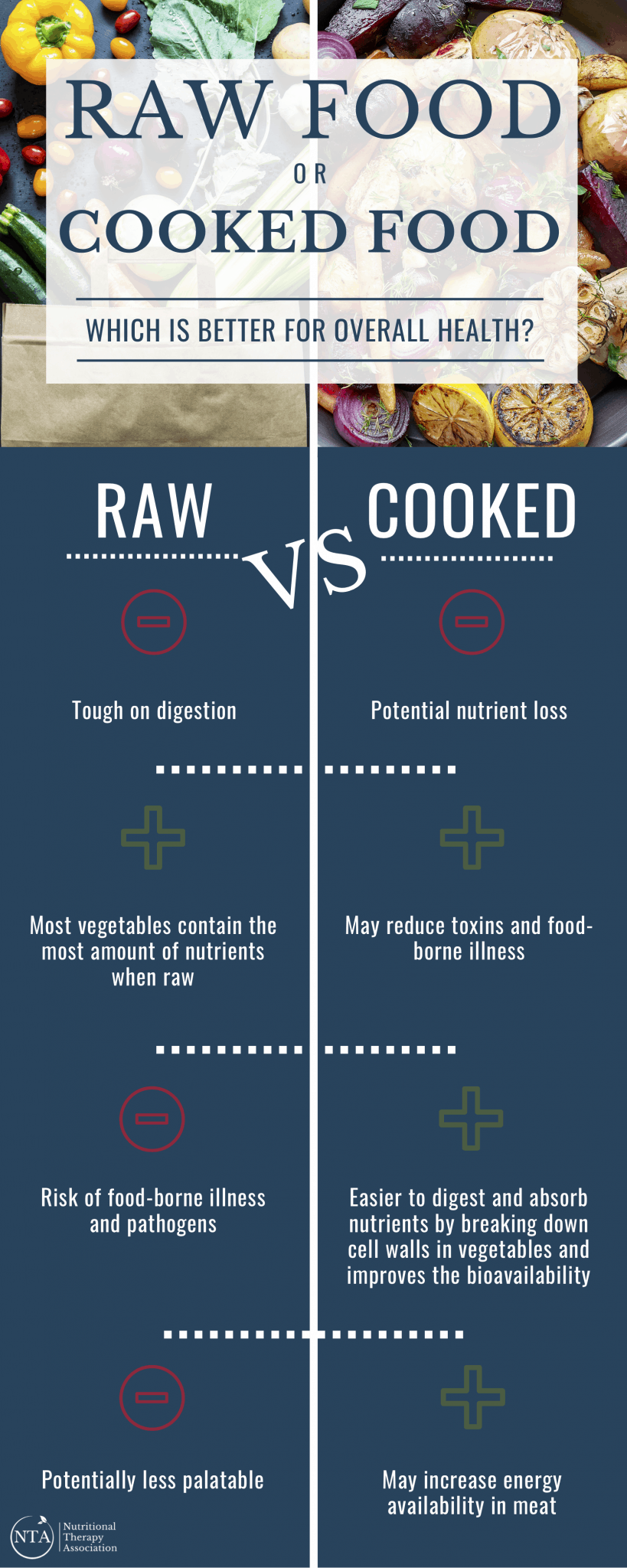 Raw Food Or Cooked Food Infographic